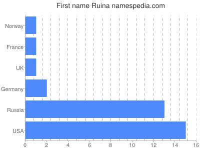 Given name Ruina