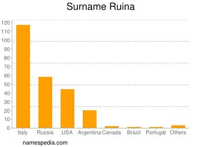 Surname Ruina