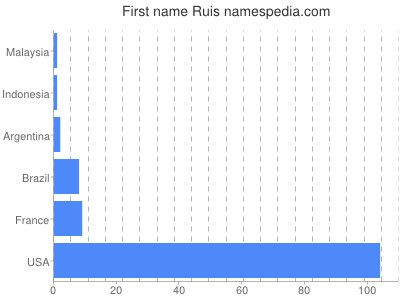 Given name Ruis