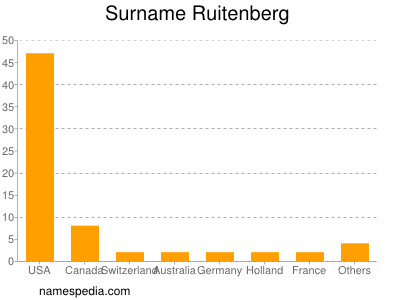 Surname Ruitenberg