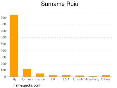 Surname Ruiu