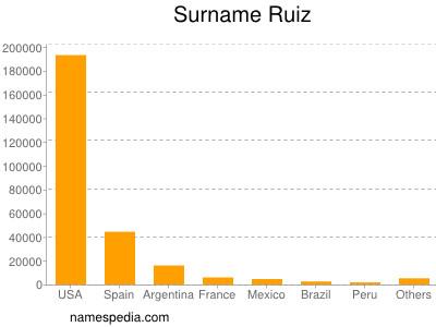Surname Ruiz