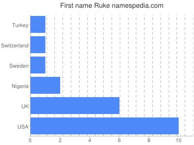 Given name Ruke