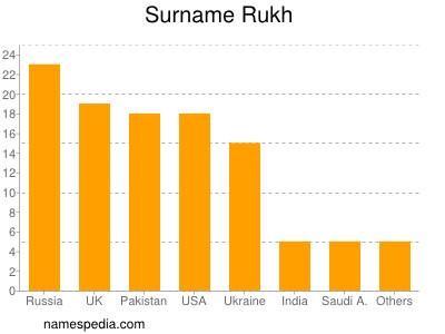 Surname Rukh