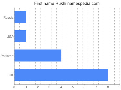 Given name Rukhi
