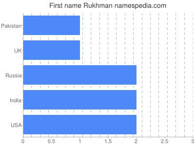 Given name Rukhman