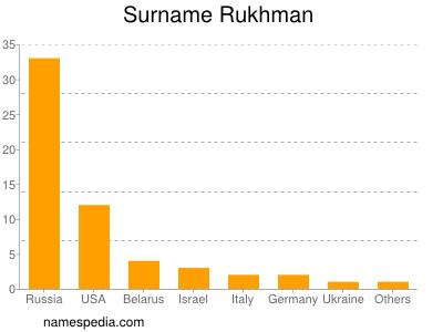 Surname Rukhman