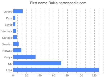 Given name Rukia