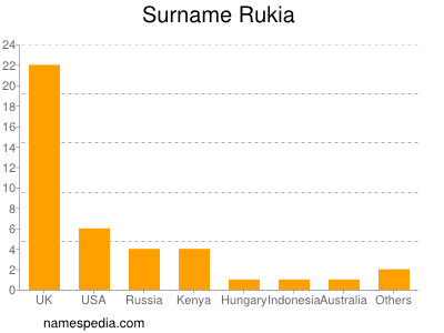 Surname Rukia