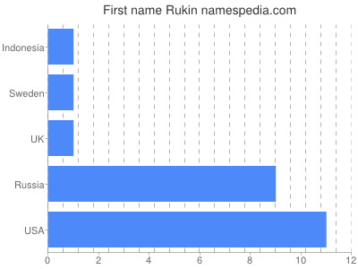 Given name Rukin