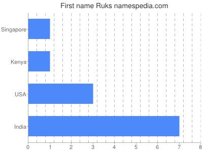 Given name Ruks
