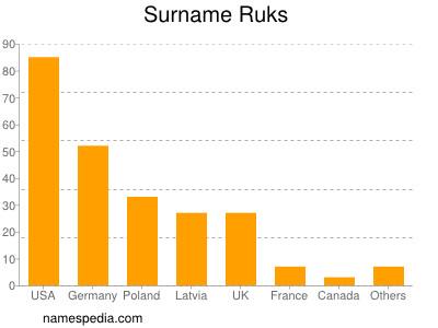 Surname Ruks