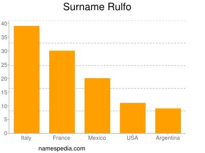 Surname Rulfo