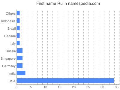 Given name Rulin