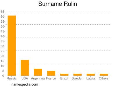 Surname Rulin