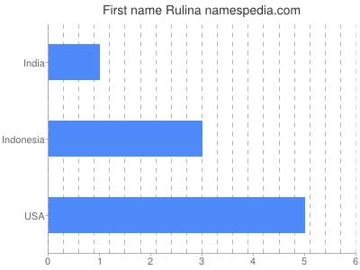 Given name Rulina