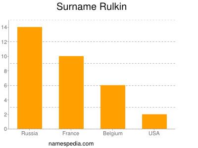 Surname Rulkin