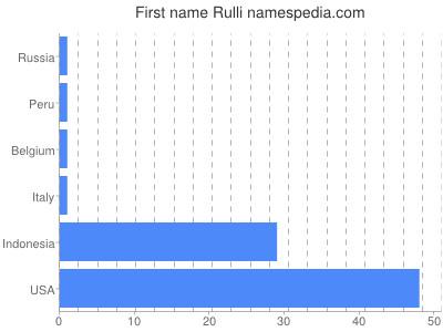 Given name Rulli