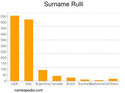 Surname Rulli