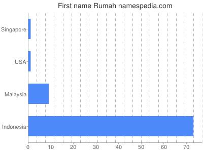 Given name Rumah