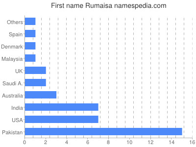 Given name Rumaisa