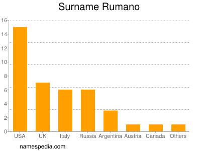 Surname Rumano
