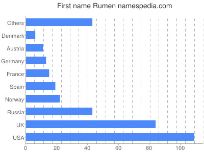 Given name Rumen