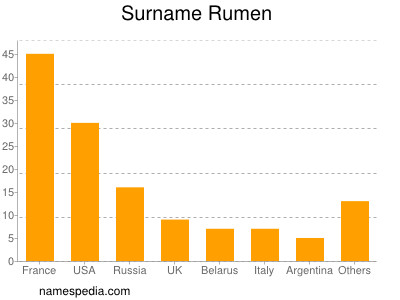 Surname Rumen