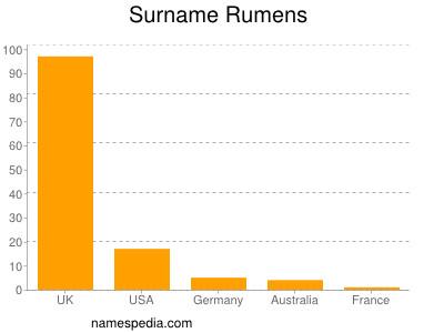 nom Rumens