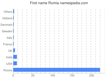 Given name Rumia