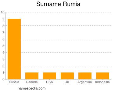 Surname Rumia