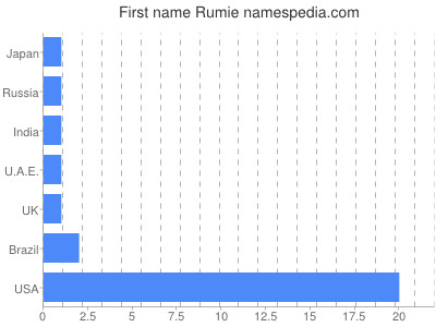 Given name Rumie