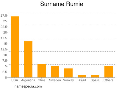 Surname Rumie