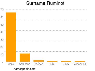 Surname Ruminot
