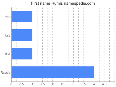 Given name Rumis