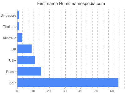 Given name Rumit