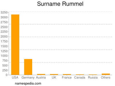 Surname Rummel