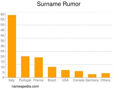 Surname Rumor