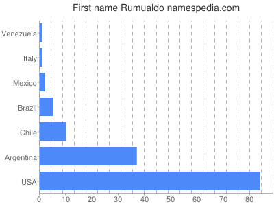 Given name Rumualdo