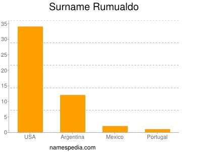 Surname Rumualdo