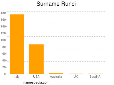 Surname Runci