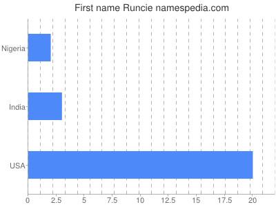 Given name Runcie