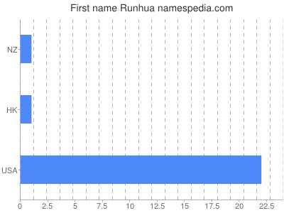 Given name Runhua