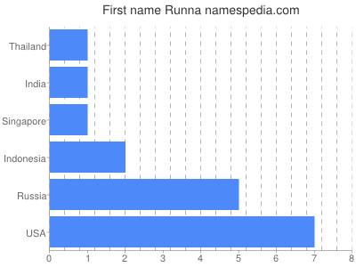 Given name Runna