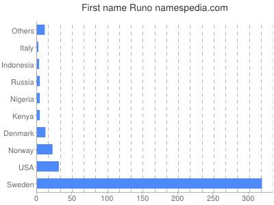 Given name Runo