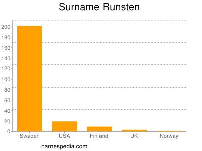 Surname Runsten
