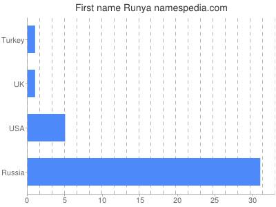 Given name Runya