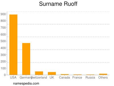 nom Ruoff