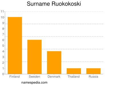 Surname Ruokokoski