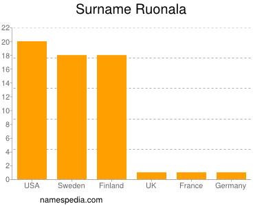 Surname Ruonala